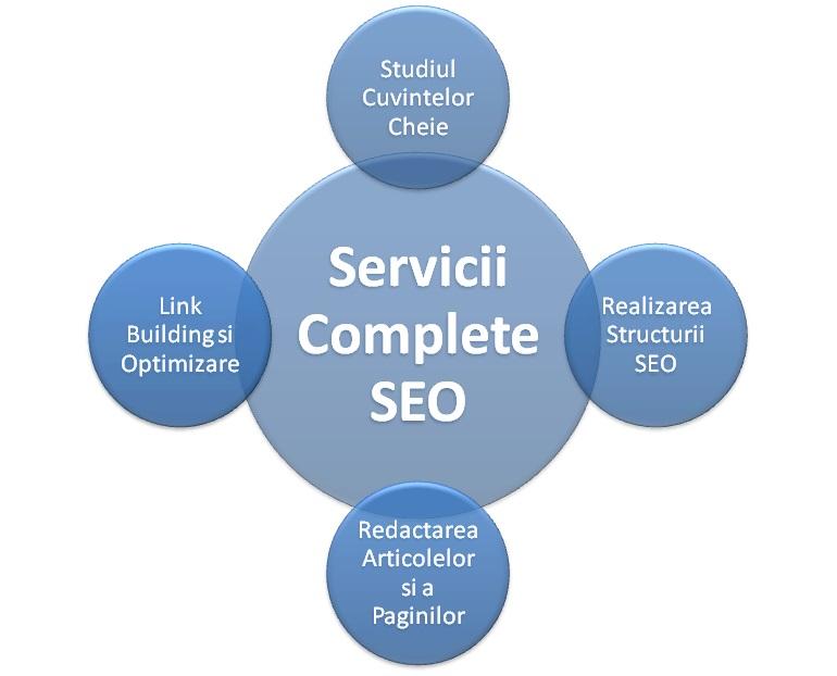 componenta pachetului complet de servicii de optimizare seo - link building - realizarea structurii seo - redactare articole - optimizare