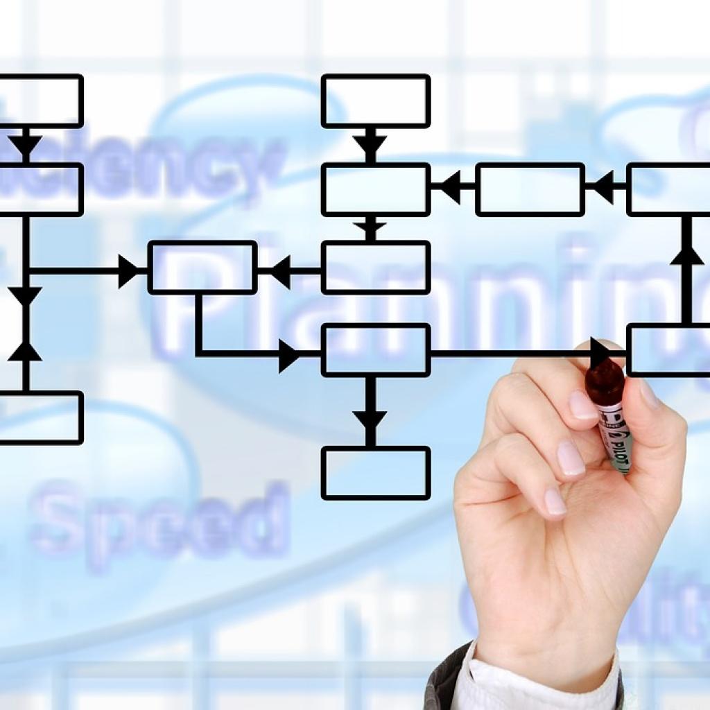 Servicii Adwords - Realizarea si implementarea planului