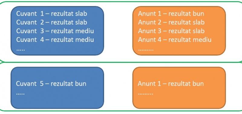 logica initiala campanie adwords optimizat
